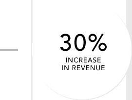 30% increase revenues